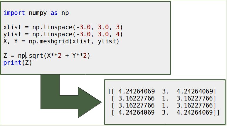 Numerisches Python: Konturdiagramme mit Python