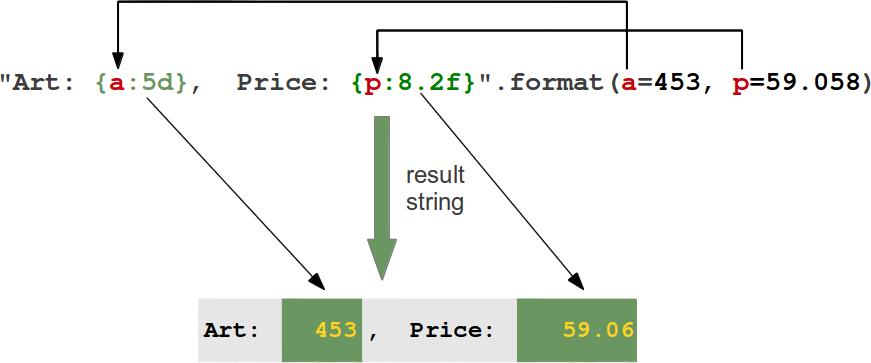 Python3 Tutorial Formatierte Ausgabe