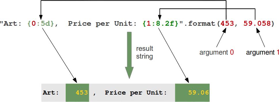 Python3 tutorial formatierte ausgabe for Python string template