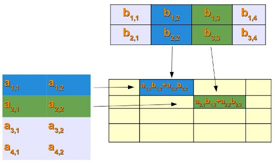 Numerisches Python: Matrix-Arithmetik in NumPy