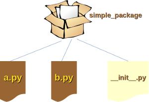 Python3-Tutorial: Modularierung mit Modulen